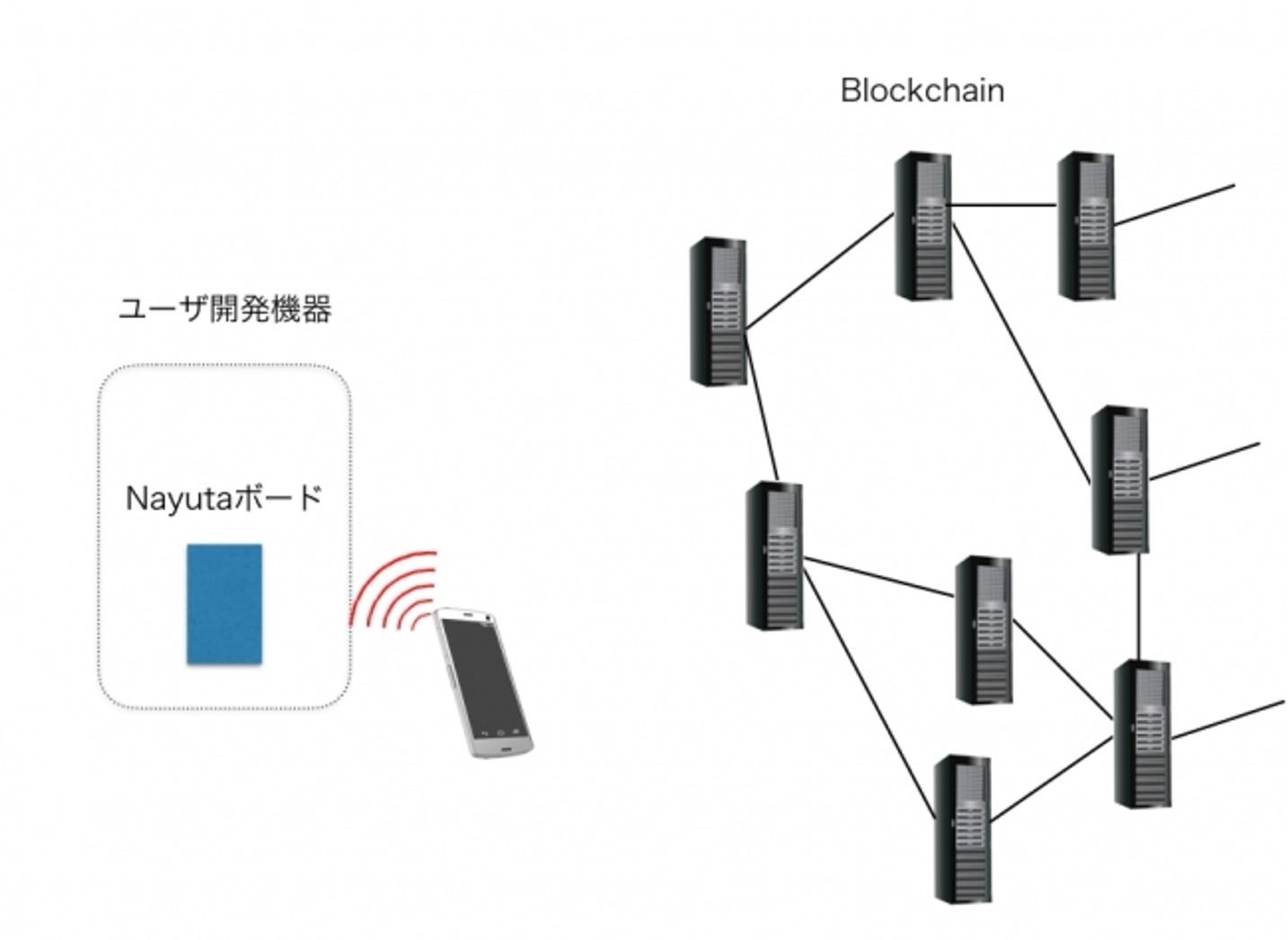 ブロックチェーン技術を応用した使用権をコントロールできる 電源ソケットのプロトタイプを開発 | 株式会社Nayuta