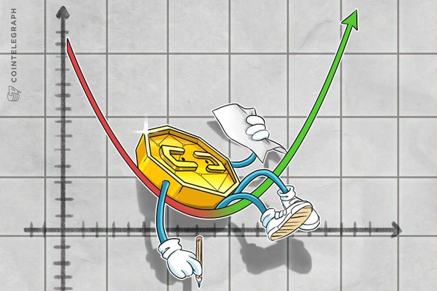 Contrariando previsões, Bitcoin rompe sequência de baixa valoriza 8% e volta a negociar acima de US$ 10 mil