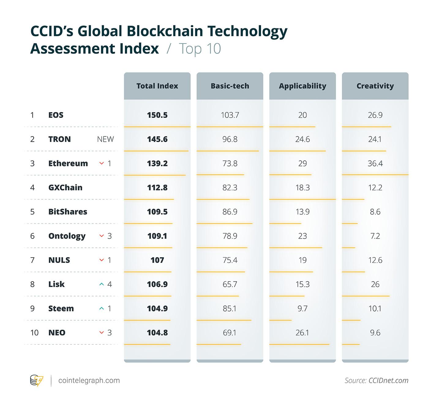 Ranking de las 10 principales criptomonedas en China: EOS aún en primer lugar, TRON se une y supera a Ethereum en el segundo lugar