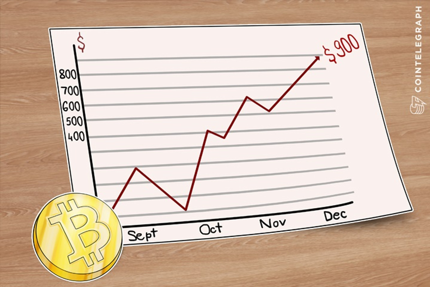Bitcoin Price Goes Past $900 As Vinny Lingham Predicted