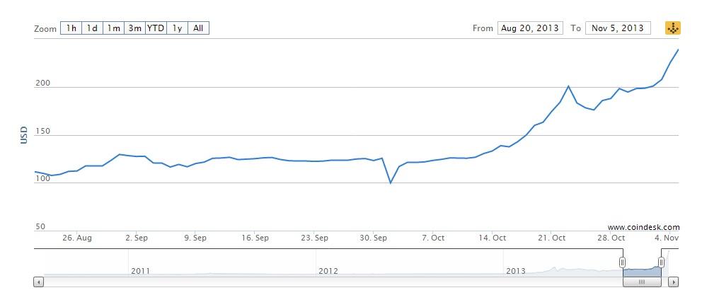 Bitcoin Price Hits $500