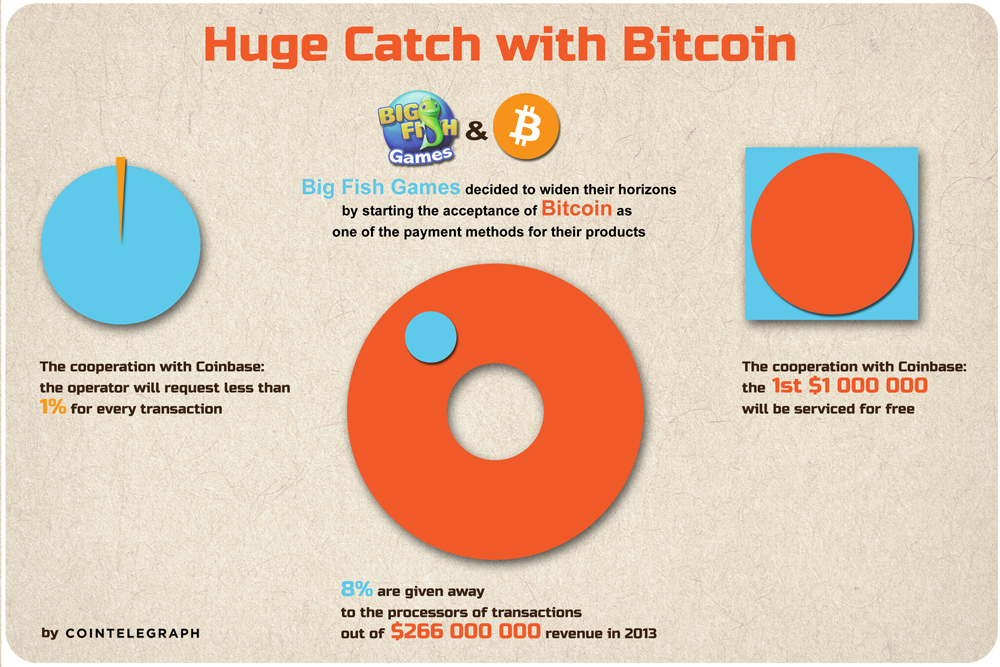 Big Fish Games to Make a Huge Catch with Bitcoin
