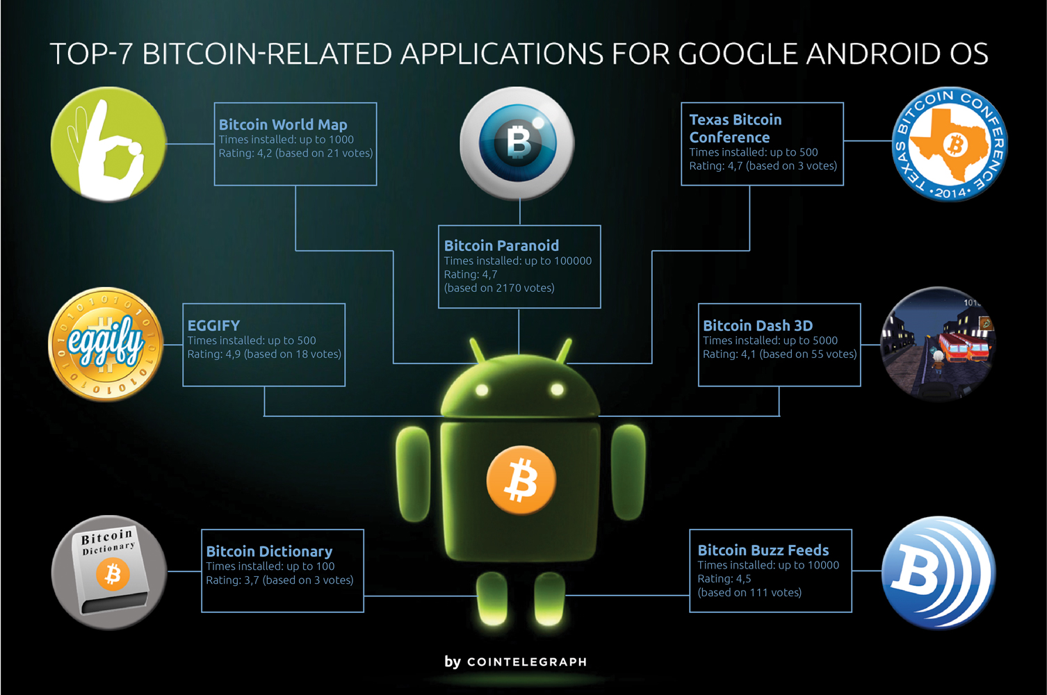 TOP-7 Bitcoin-Related Applications for Google Android OS