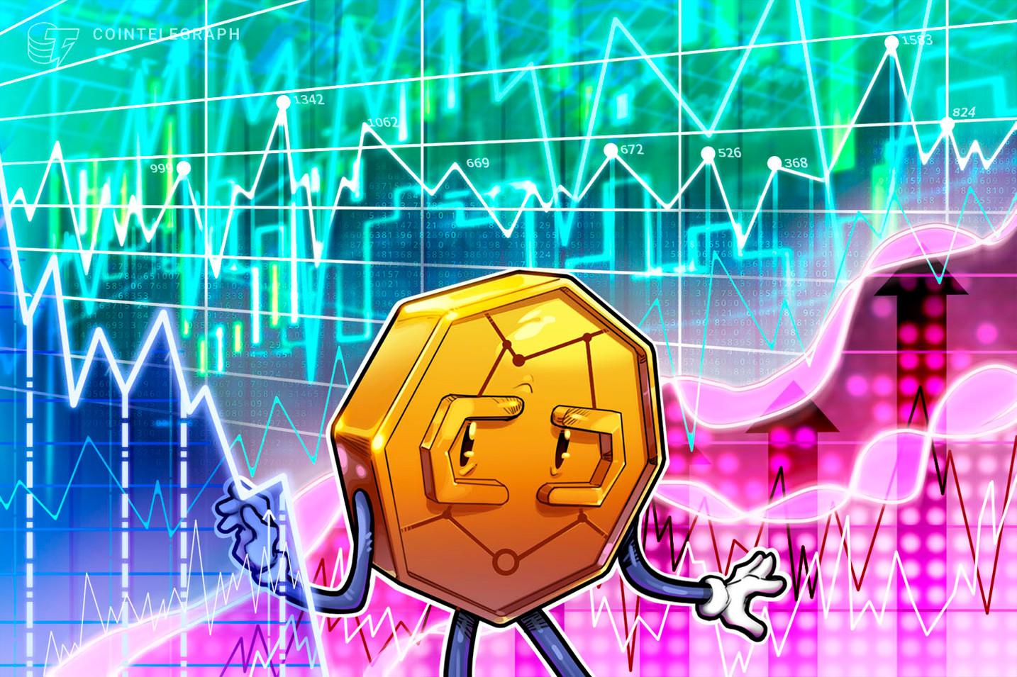 Bitcoin gira em torno de US$ 10.300 e principais altcoins têm movimentos mistos