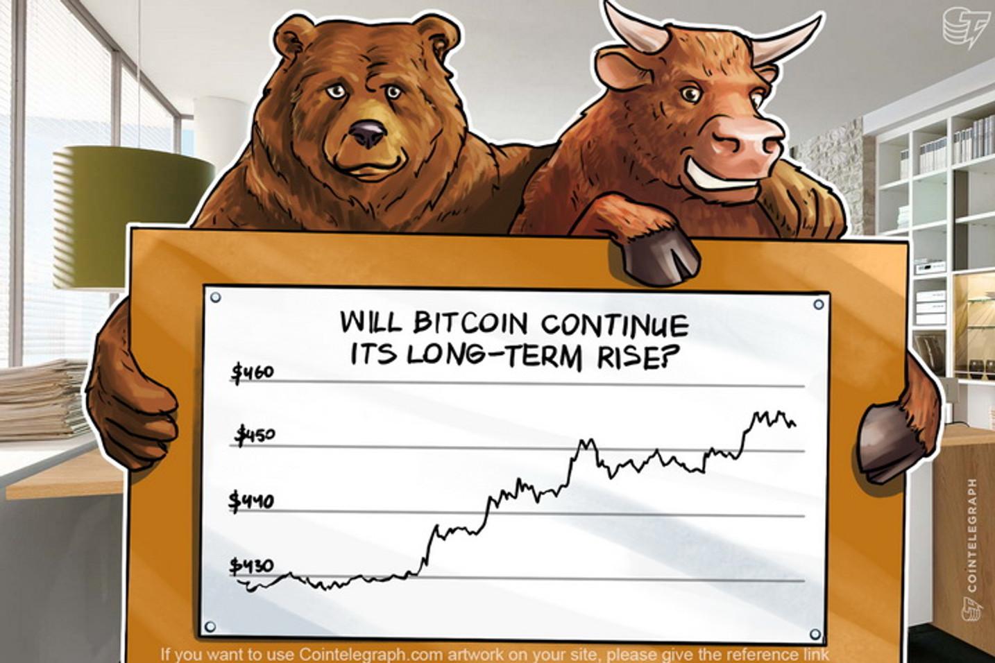 Bitcoin Price Analysis (Week of April 24th)