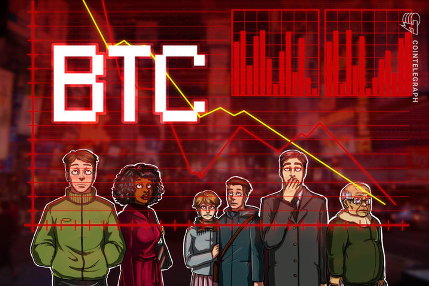 Bitcoin despenca 12% em minutos e fica abaixo de US$ 8.700