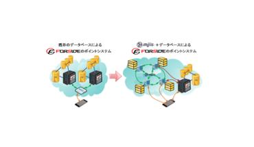 """~次世代 SNS アプリ""""Catchboard""""ポイント課金システムの機能強化~ テックビューロとの業務提携による「ブロックチェーン技術」実証実験の開始"""