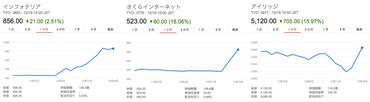 2015/12/20版 国内のブロックチェーン関連銘柄の株価推移まとめ