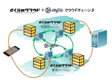 さくらインターネットとテックビューロ、ブロックチェーンの実証実験環境「mijinクラウドチェーンβ」を金融機関やITエンジニア向けに無料提供