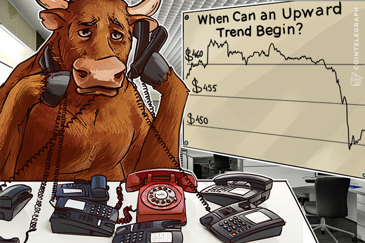 Bitcoin Price Analysis 5/10/2016