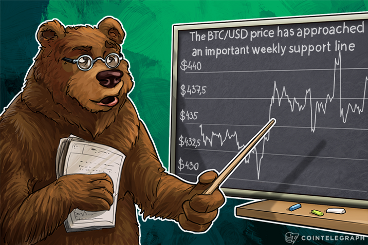 The Bitcoin Price has Approached an Important Weekly Support Line