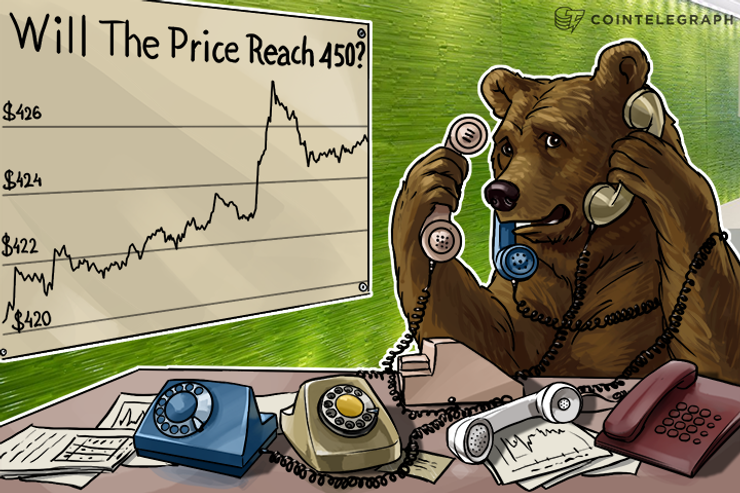 Bitcoin Price Analysis: 4/12/2016