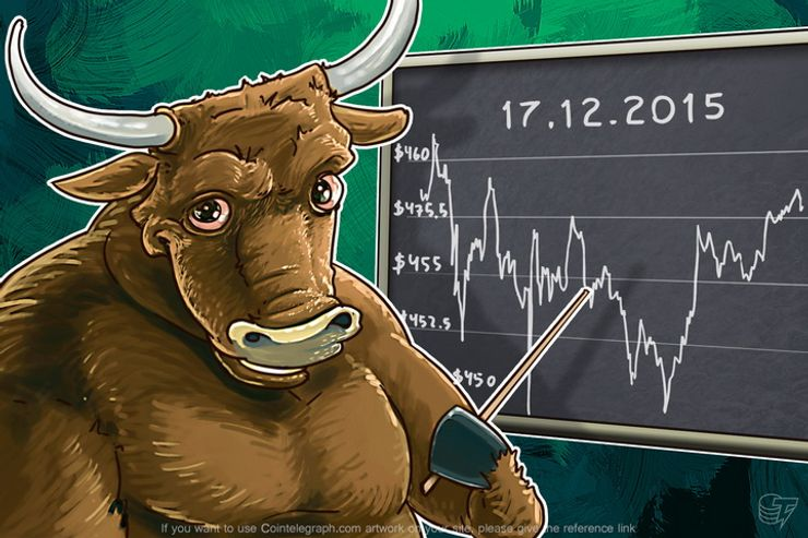 Daily Bitcoin Price Analysis: Bitcoin Doesn't Pay Attention to the Dollar?