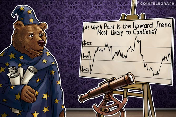 Bitcoin Price Analysis: 4/14/2016