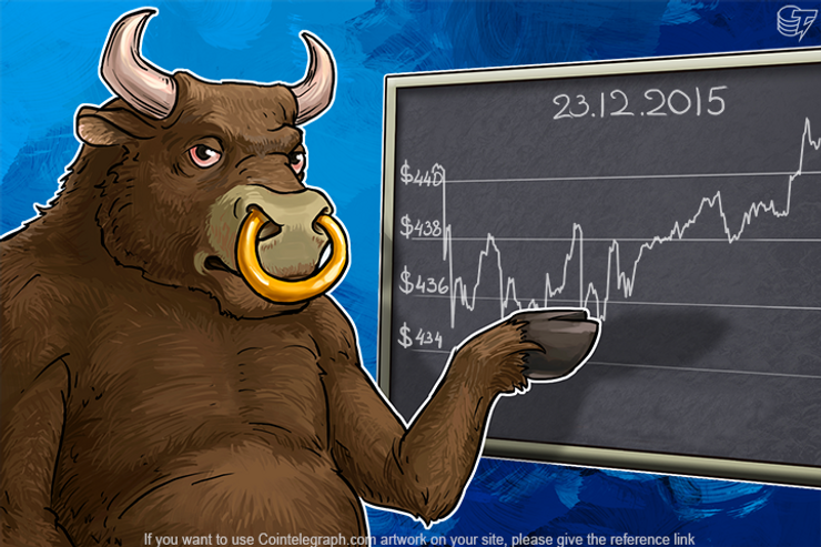 Daily Bitcoin Price Analysis: Bitcoin vs. Dollar – Is the Parity Found?