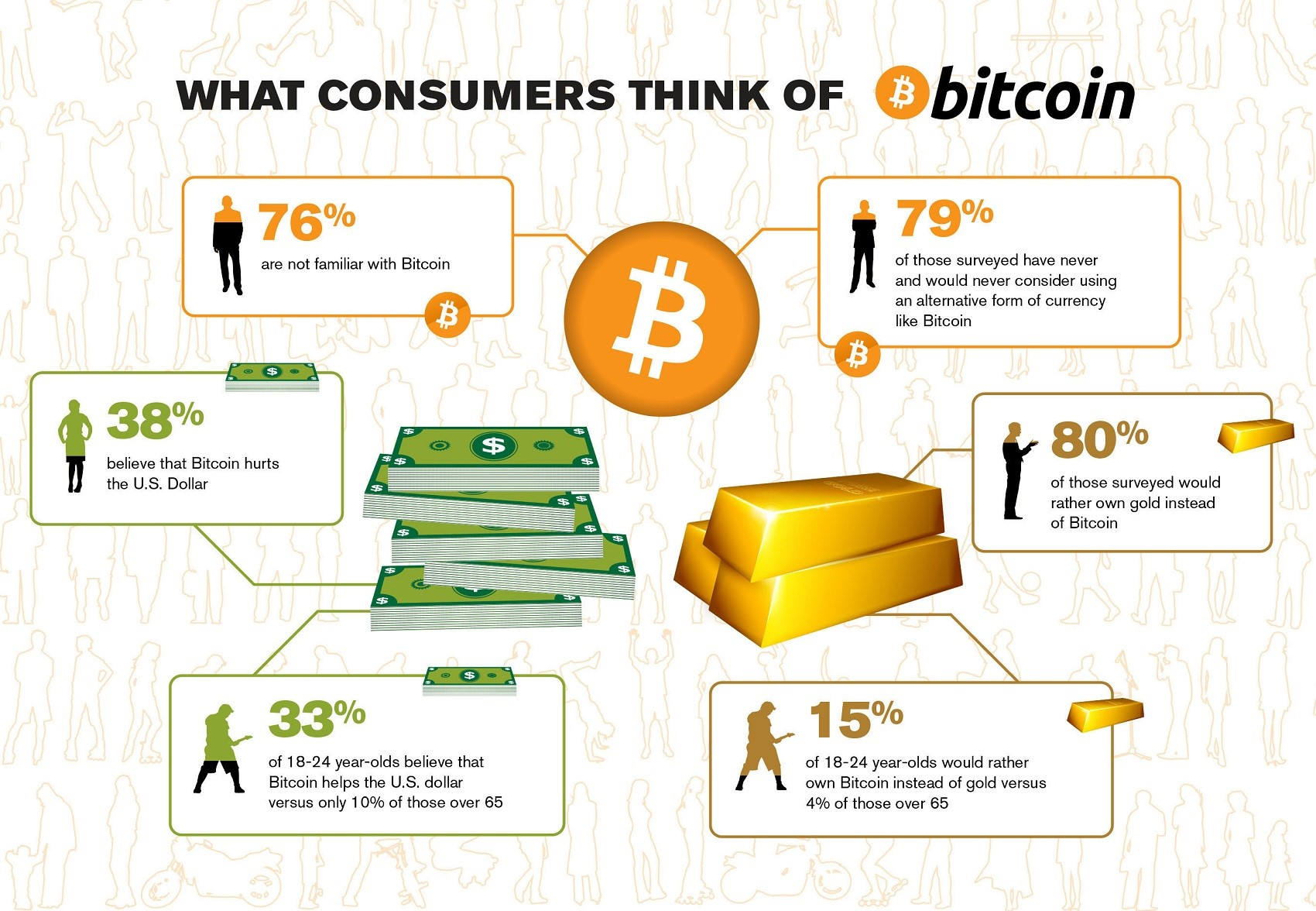 Survey on Bitcoin Detects Mistrust in Cryptocurrencies