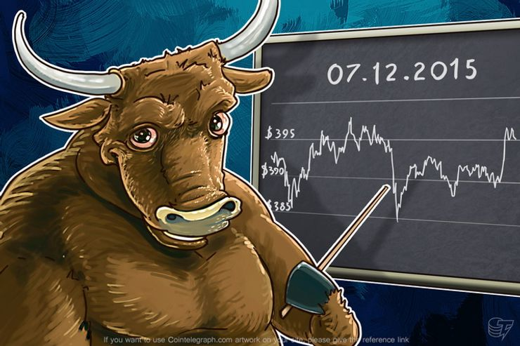 Daily Bitcoin Price Analysis: If Bitcoin is Growing Again