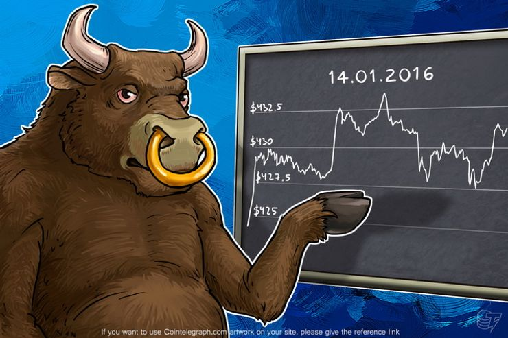 Daily Bitcoin Price Analysis: Bitcoin Chooses The Direction