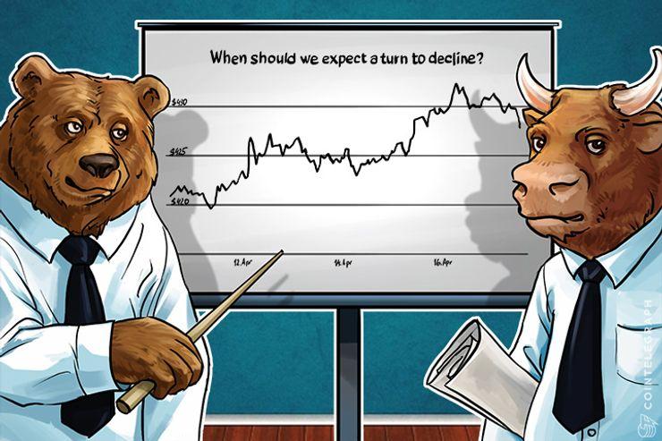 Bitcoin Price Analysis (Week of April 17th)