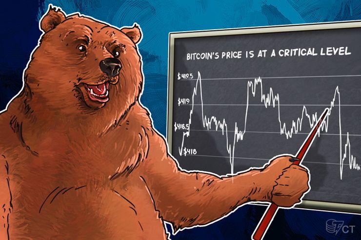Bitcoin Price Analysis: 4/04/2016