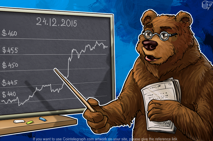 Daily Bitcoin Price Analysis: Strengthening of the Dollar ends, is Bitcoin Growing Again?