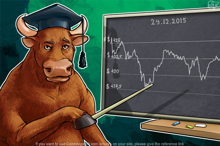 Daily Bitcoin Price Analysis: Bitcoin Is Waiting For The End Of The Holidays