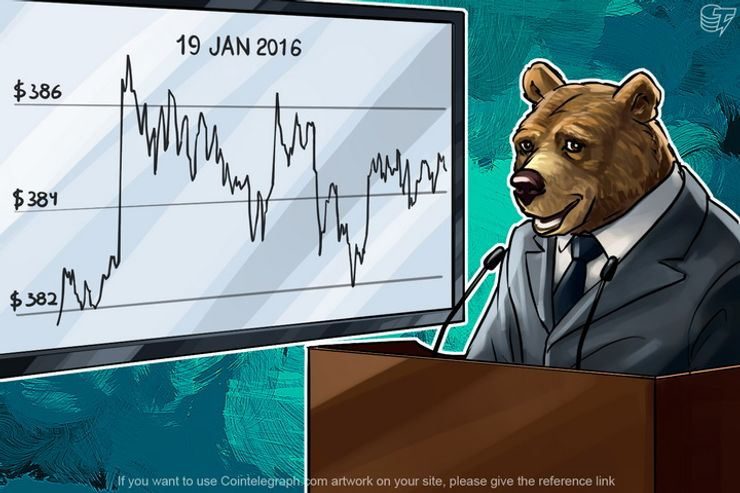 Daily Bitcoin Price Analysis: Bitcoin Fall Stops