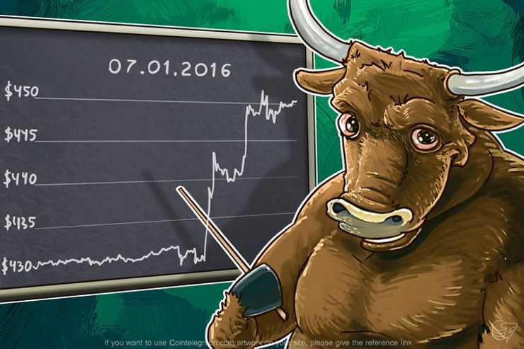 Daily Bitcoin Price Analysis: Has The Bullish Trend Resumed?