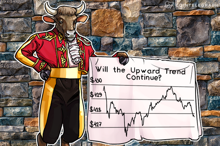 Bitcoin Price Analysis: 4/18/2016