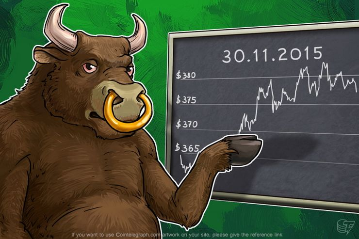Daily Bitcoin Price Analysis: Buyers are Confident in the Bitcoin Price Growth