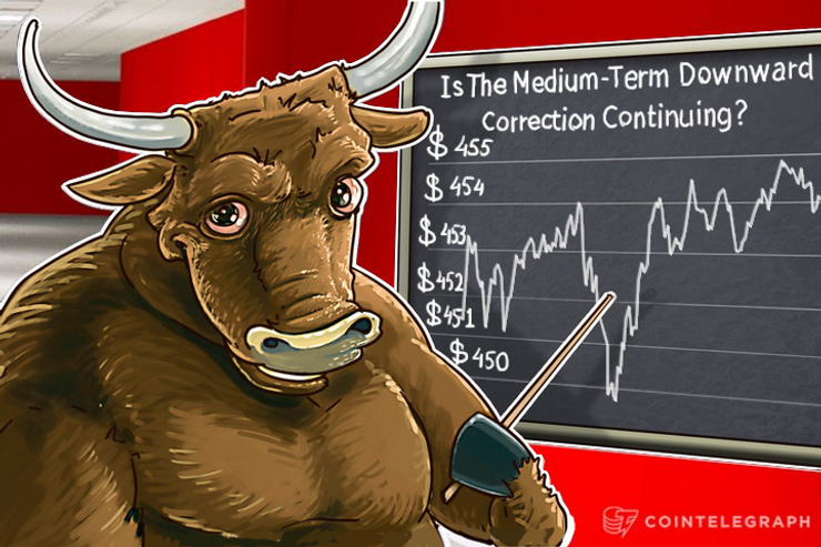 Bitcoin Price Analysis: 5/11/2016