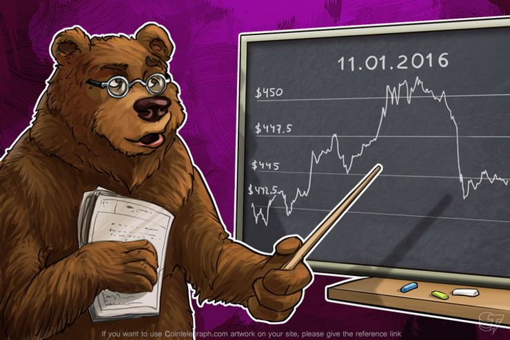 Daily Bitcoin Price Analysis: Bitcoin's Reaction To The Collapse Of Stock Markets