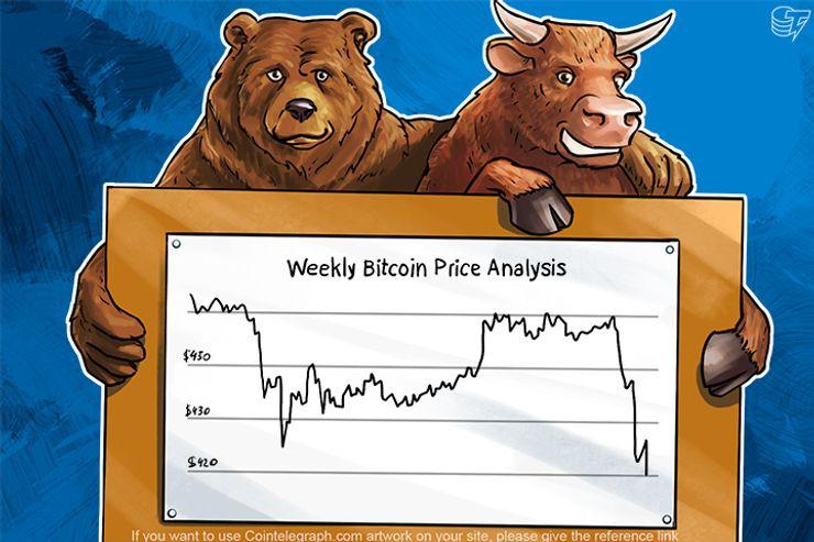Weekly Bitcoin Price Analysis: Mixed Dynamics of Bitcoin Last Week