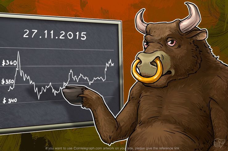 Daily Bitcoin Price Analysis: Bulls took the lead