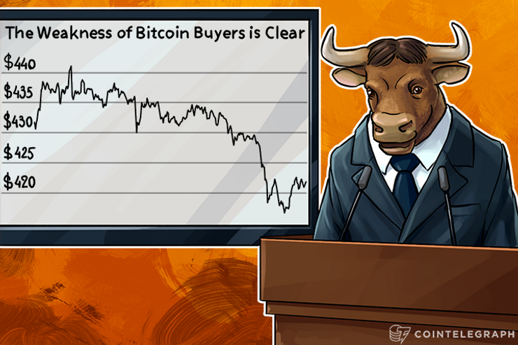 The Weakness of Bitcoin Buyers is Clear