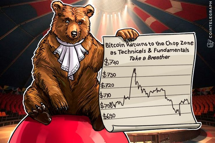 Bitcoin Returns to the Chop Zone as Technicals & Fundamentals Take a Breather
