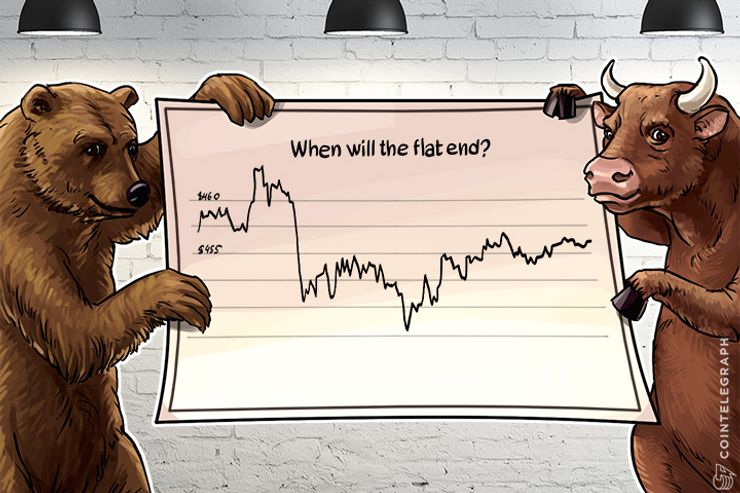 Bitcoin Price Analysis (Week of May 15th)