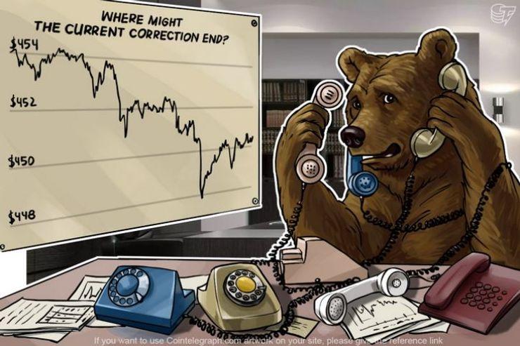 Analiza cene bitkoina: 12.05.2016.