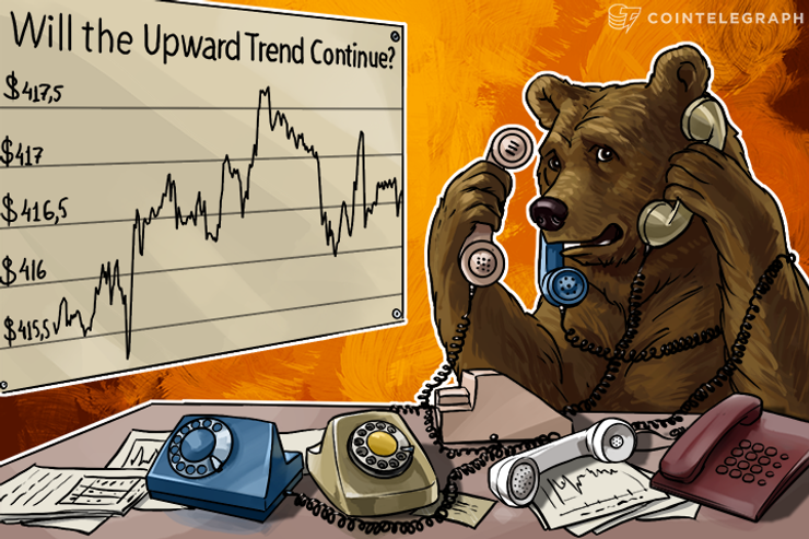 Bitcoin Price Analysis: 3/23/2016