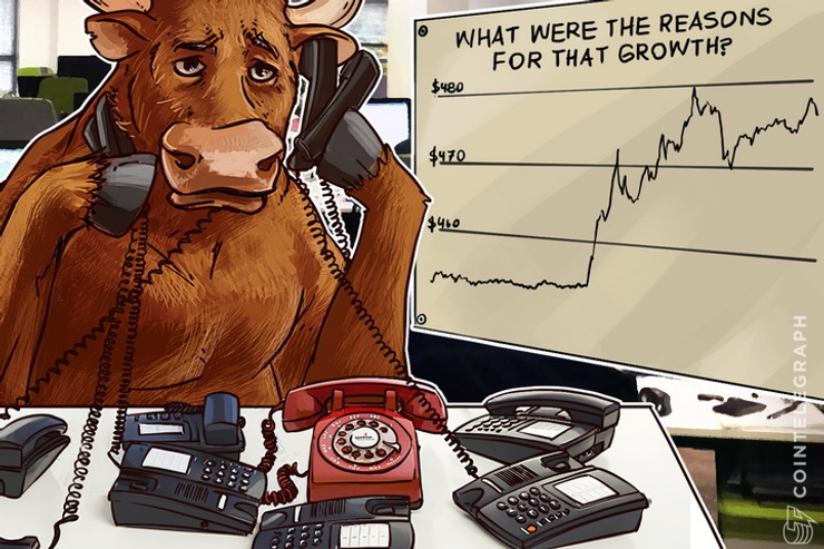 Bitcoin Price Analysis: 5/27/2016