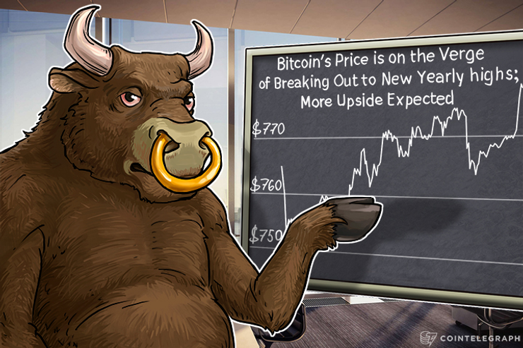 Bitcoin's Price is on the Verge of Breaking Out to New Yearly Highs; More Upside Expected