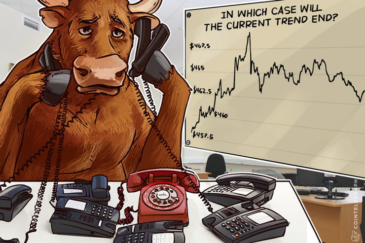 Bitcoin Price Analysis: 4/26/2016