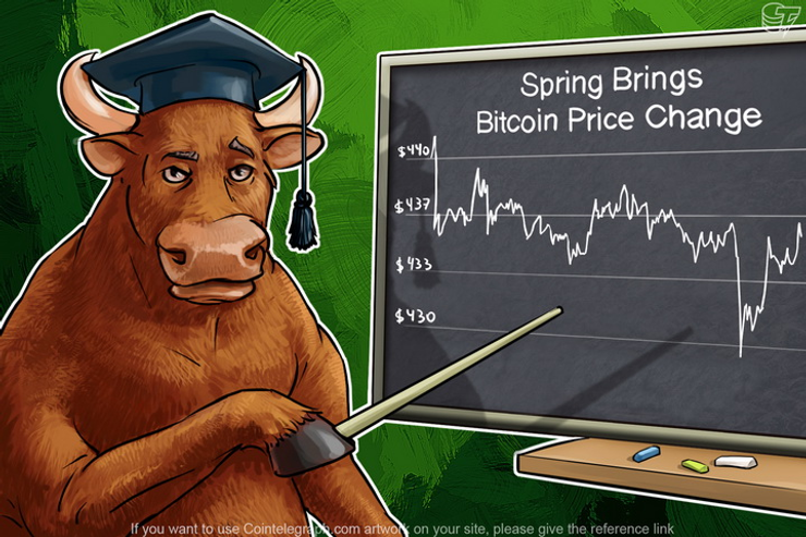 Spring Brings Bitcoin Price Change