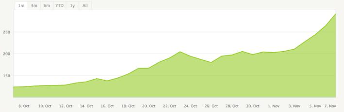 Bitcoin prices continue to climb up.