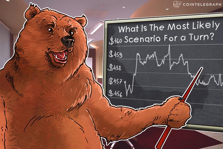Bitcoin Price Analysis 5/09/2016