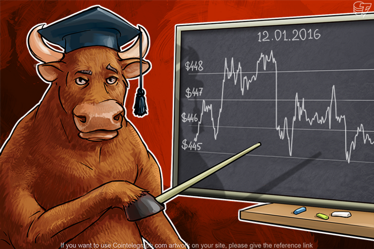 Daily Bitcoin Price Analysis: Buyers And Sellers Are Waiting