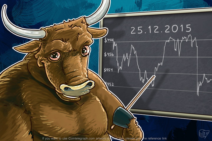Daily Bitcoin Price Analysis: Bitcoin In A Trend