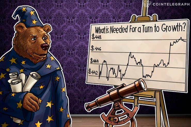 Bitcoin Price Analysis: 5/03/2016