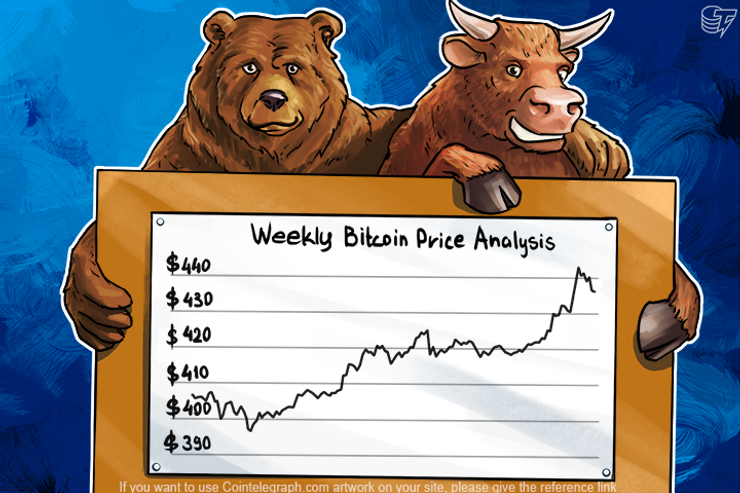 Will Bitcoin Continue to Grow or Goes Down to $380?