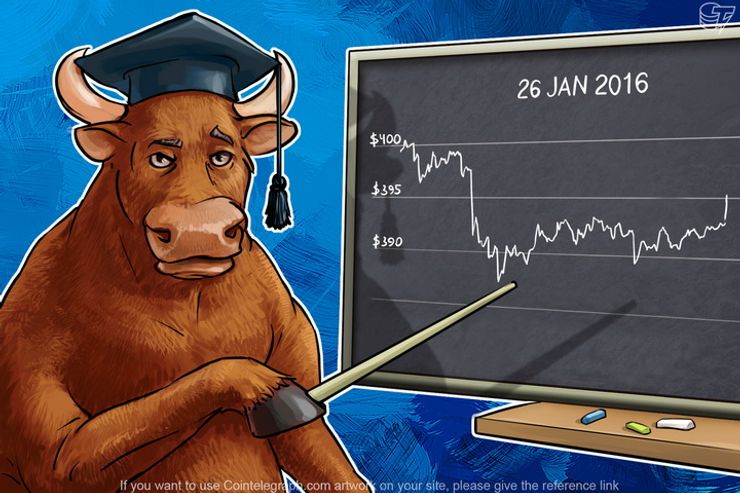 Daily Bitcoin Price Analysis: Traders Can't Choose A Direction
